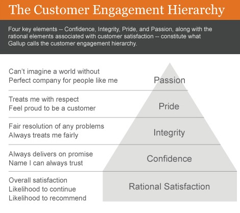 customer-engagement-hierarchy2