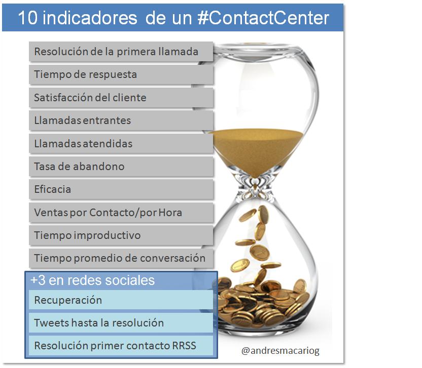 Andres Macario- 10 indicadores de un contactcenter + 3 en redes- Infografia