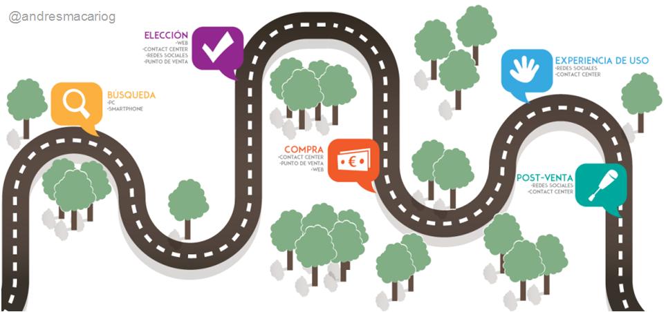 Andres Macario - Contact Center - Infografia - conseguir clientes banca