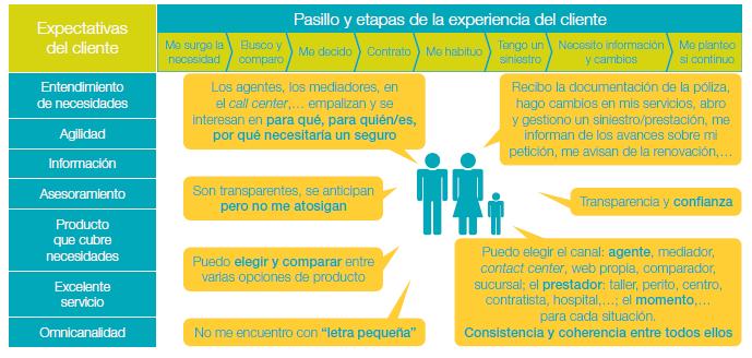 DIGITALIZACION, RETO DE LAS ASEGURADORAS- Customer experience