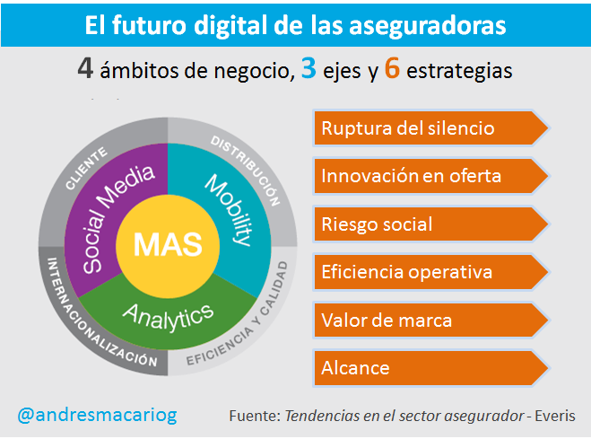 Futuro digital aseguradoras - Andres Macario