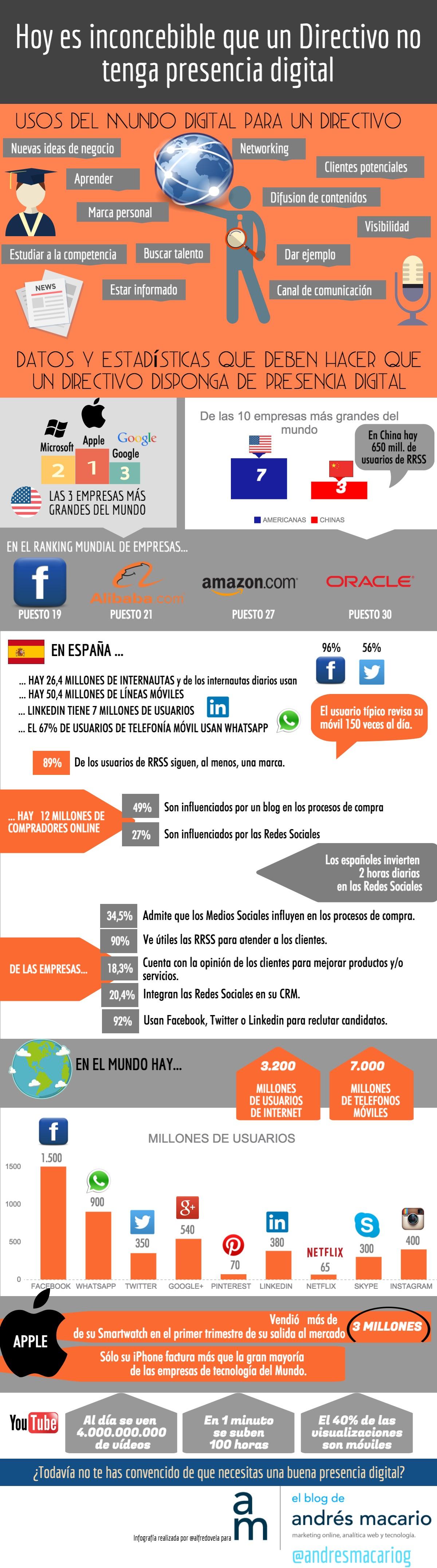 Usos de la presencia digital para un directivo - infografia - Andres Macario