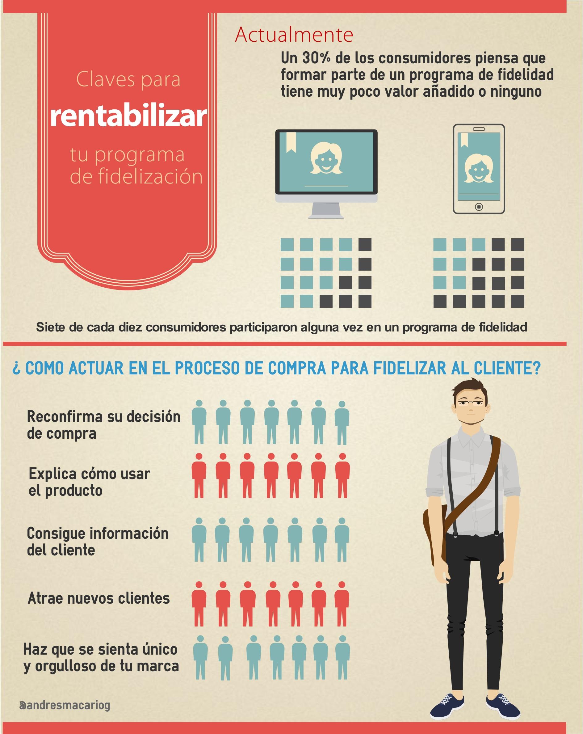 Claves-para-rentabilizar-programa-fidelizacion-Infografia-Andres-Macario