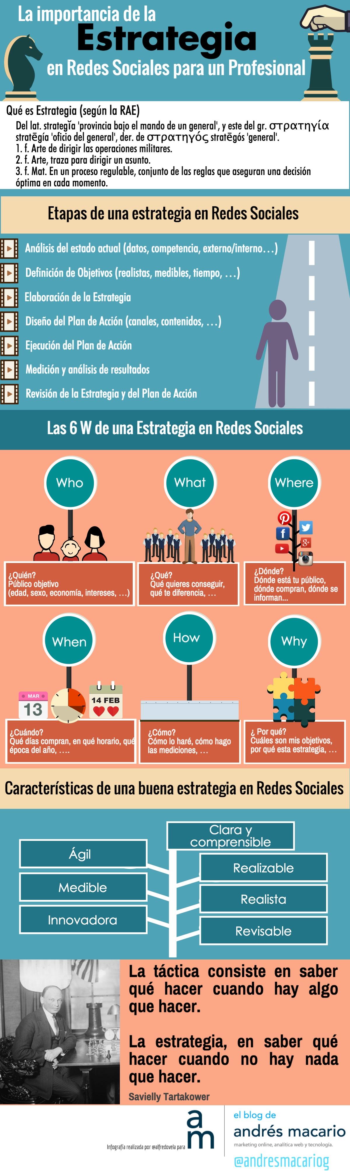 Importancia de la estrategia en redes sociales para un profesional en el blog de Andrés Macario