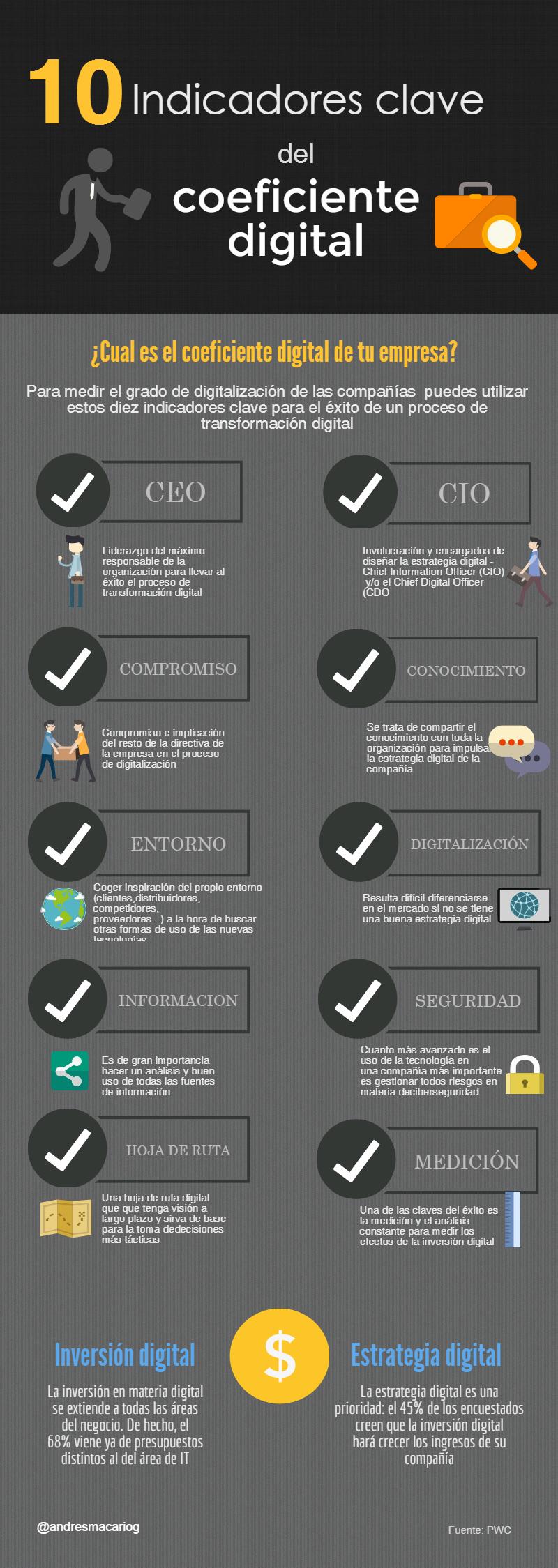 Diez indicadores clave para conocer el coeficiente digital de la empresa