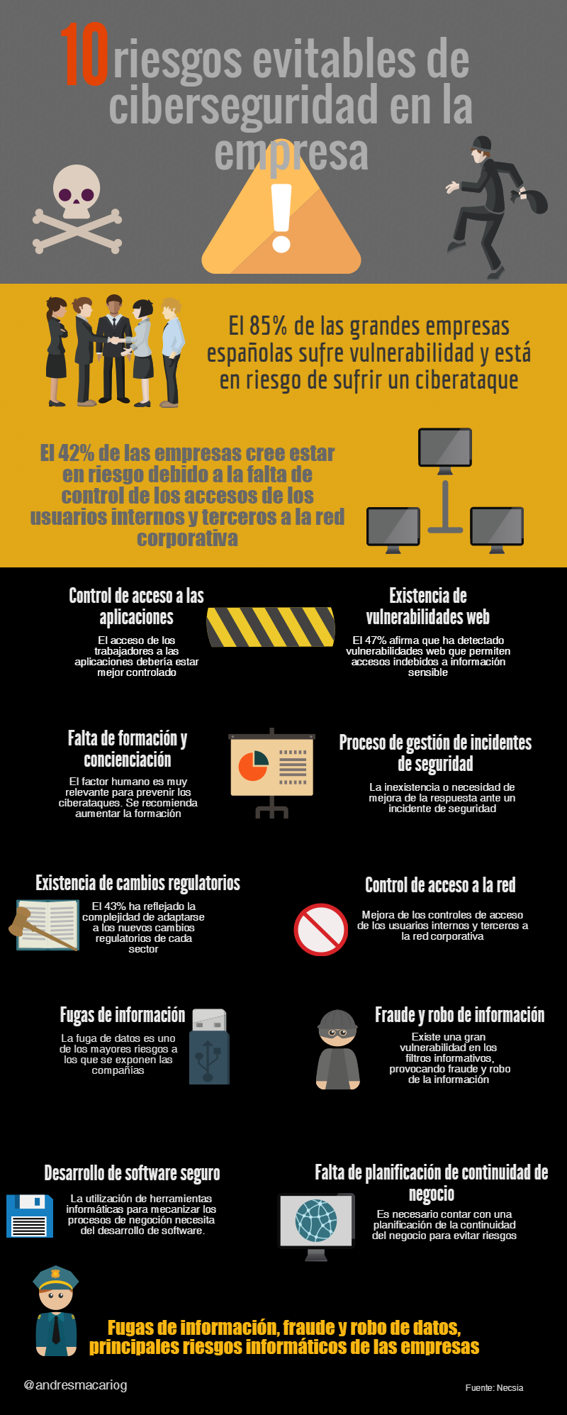 10 riesgos evitables de ciberseguridad en la empresa-infografia-Andrés Macario