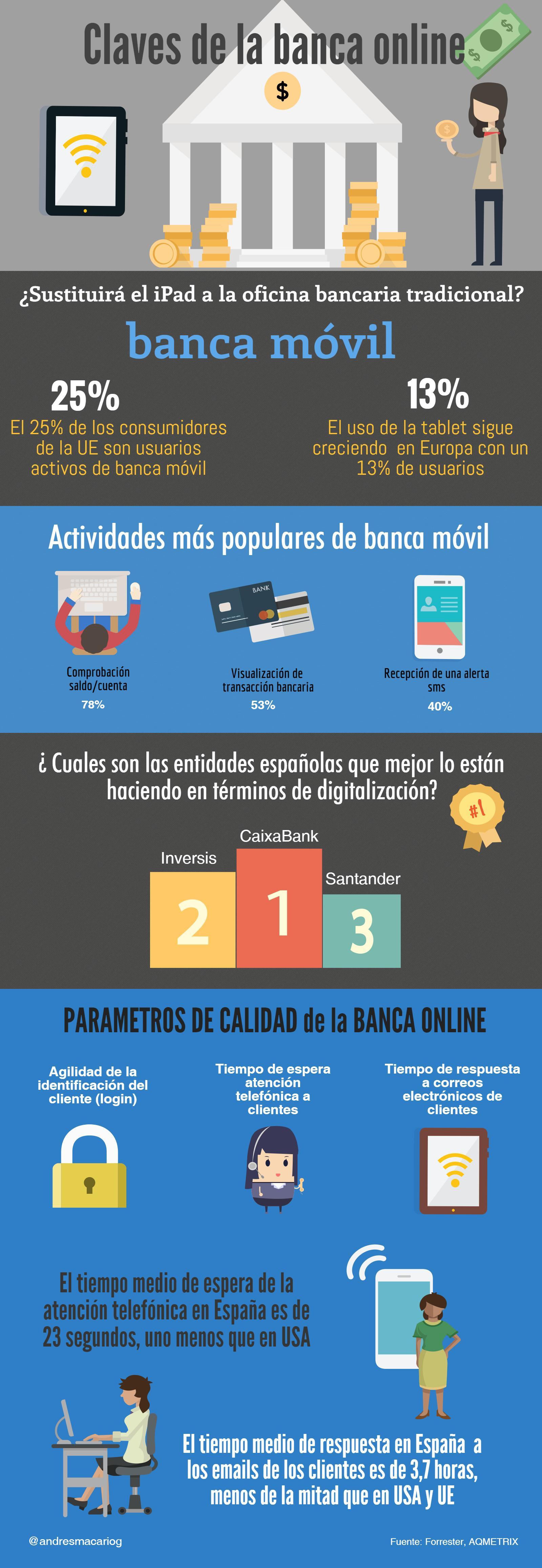 iPad-oficina-bancaria-del-futuro-infografia-Andres-Macario