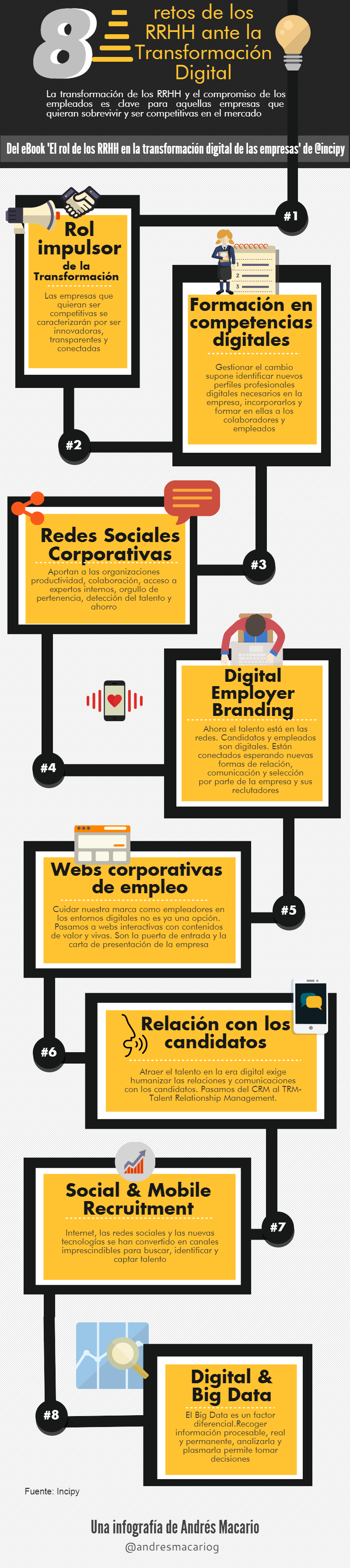 8 retos de RRHH ante la transformacion digital-Infografia Andres Macario