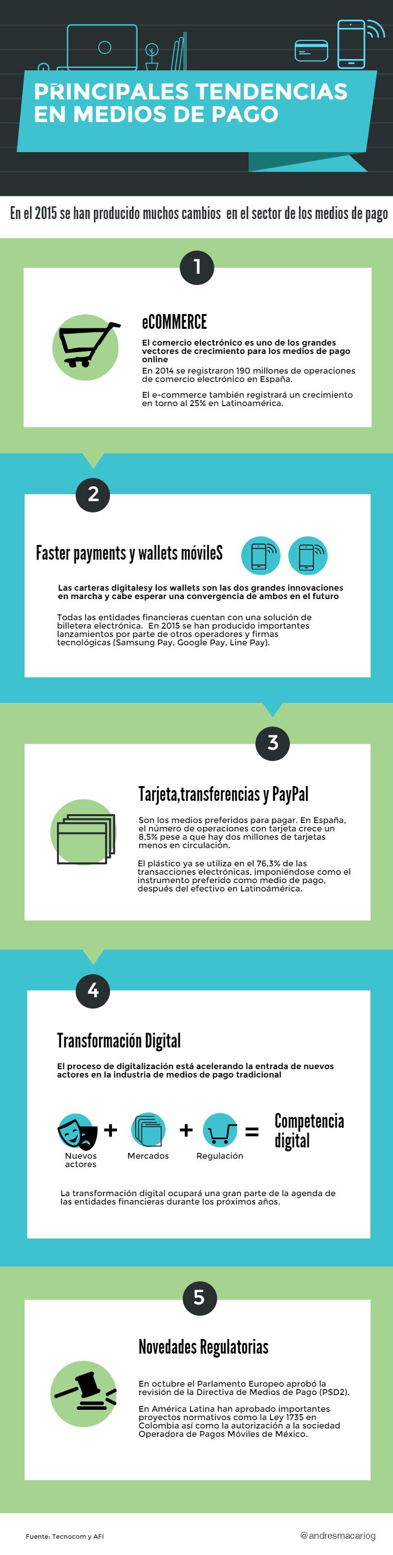Principales Tendencias en Medios de Pago-Infografia Andres Macario