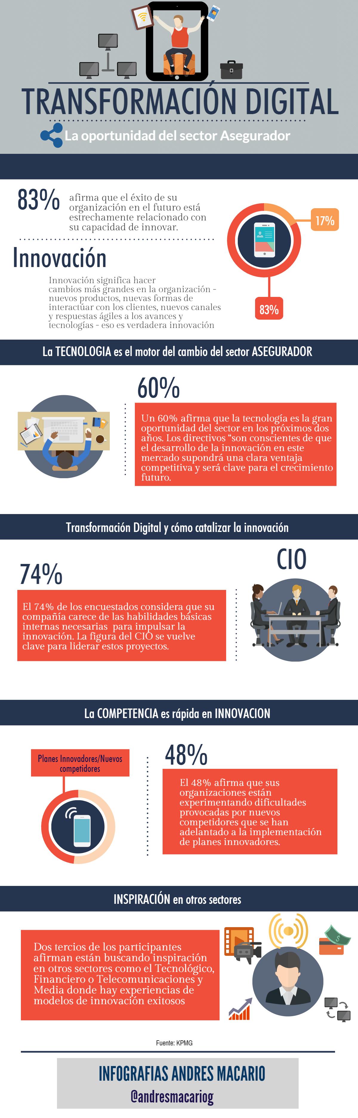 Transformacion Digital, oportunidad del sector Asegurador -infografia Andres Macario