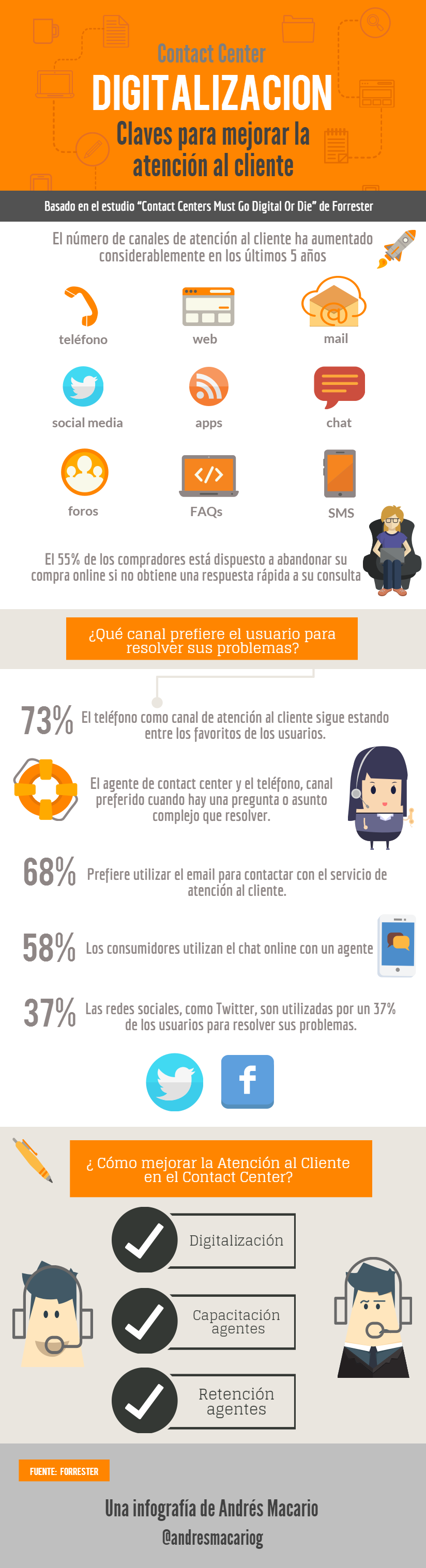 Digitalizacion claves atencion contact center-Infografia Andres Macario