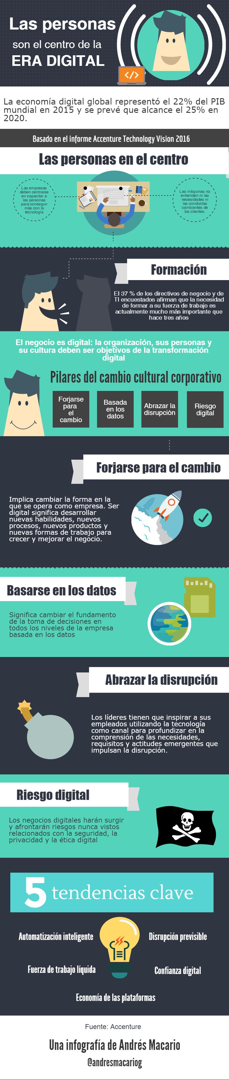 Personas son el centro de la era digital-Infografia Andres Macario