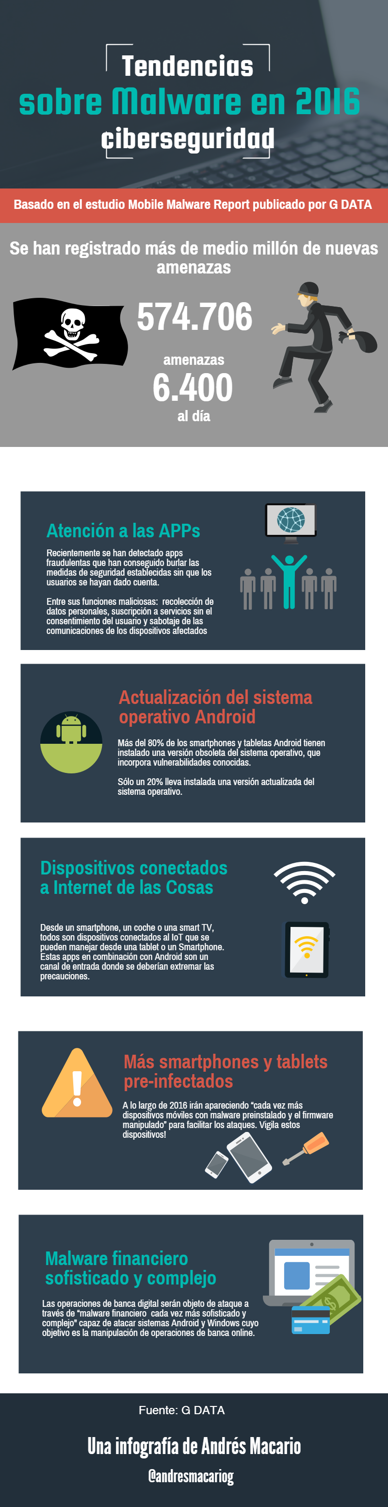 Tendencias-sobre-malware-infografia-Andres-Macario