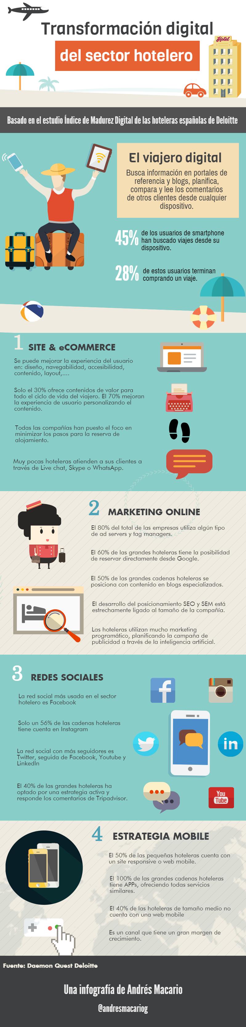 Transformacion digital del sector hotelero- Infografia Andres Macario
