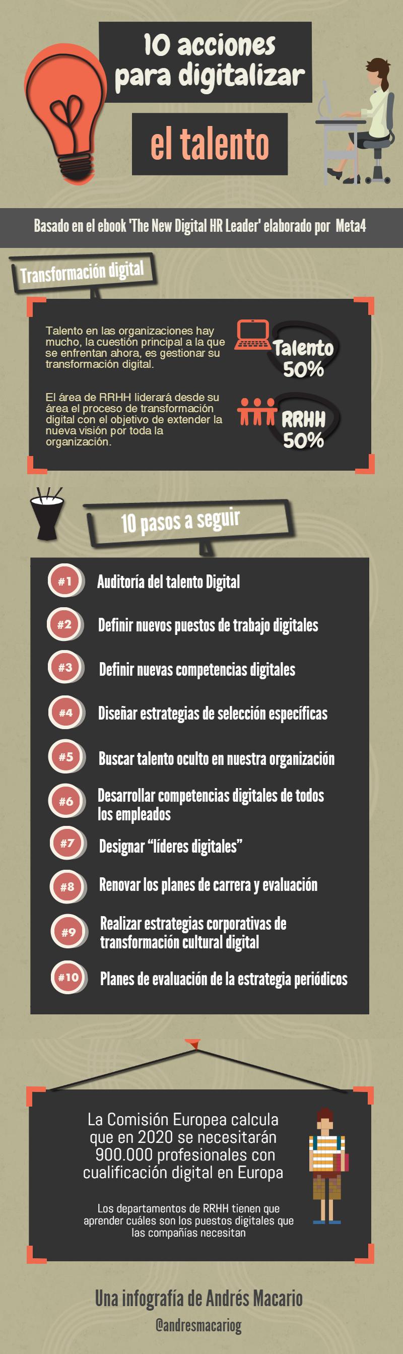 10 acciones digitalizar talento - Infografia Andres Macario