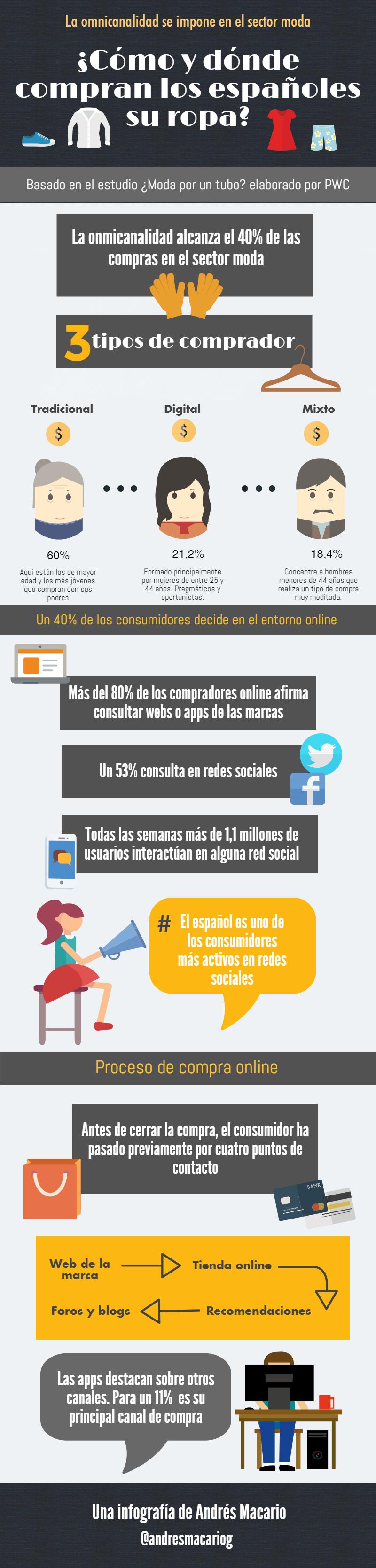 Omnicanalidad sector moda - Infografia Andres Macario