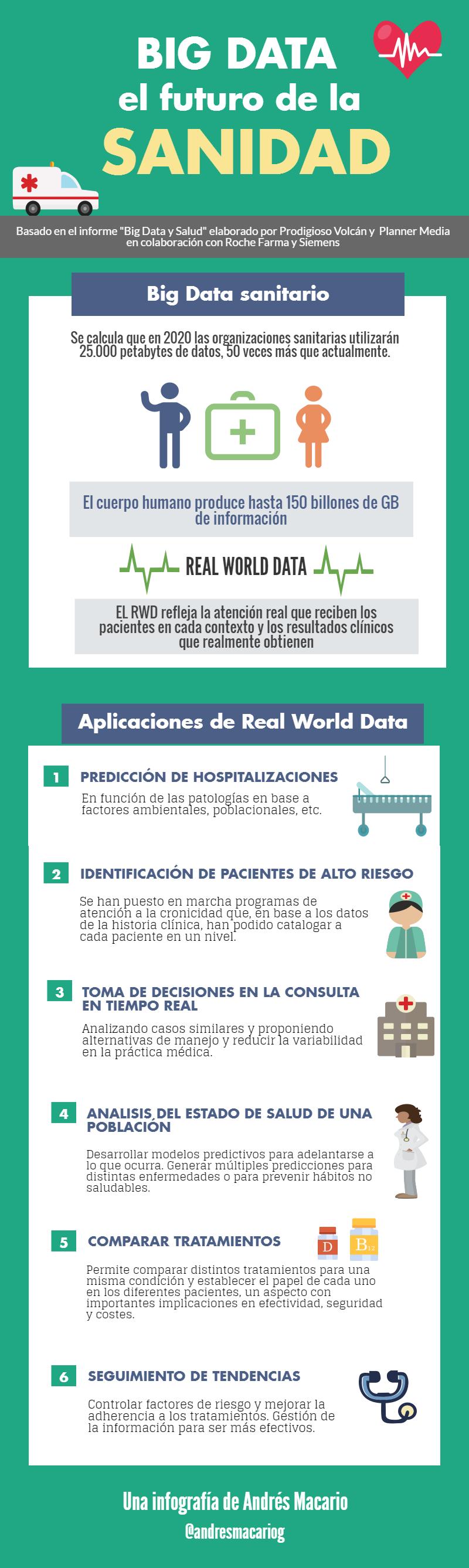 Big Data futuro de la sanidad- Infografia Andres Macario