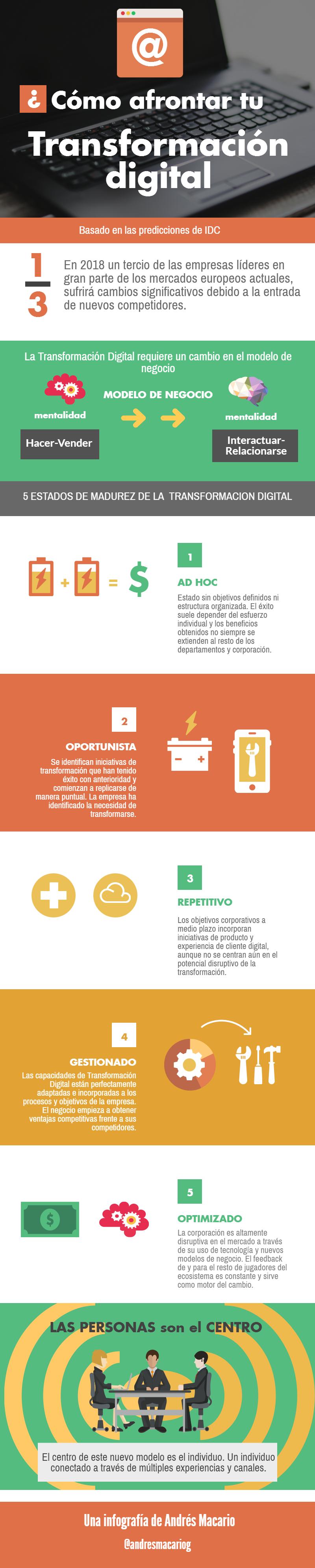 Como abordar tu transformacion digital-Infografia Andres Macario