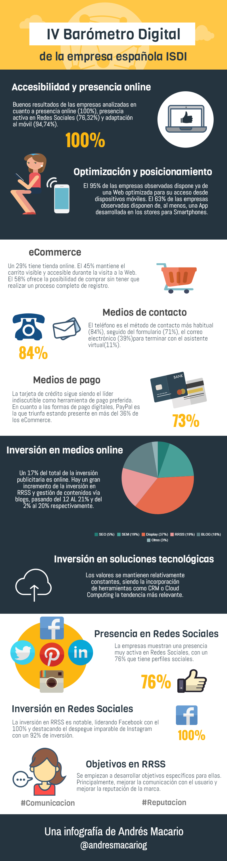 IV Barometro Digital infografia Andres Macario