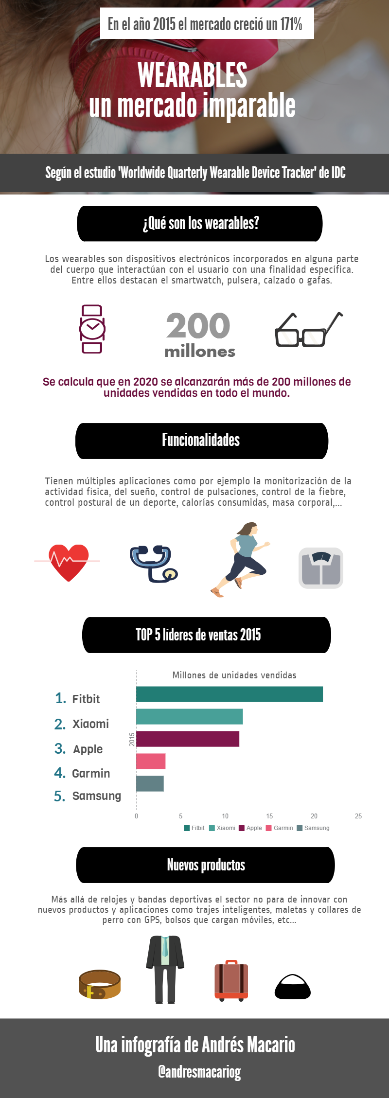 Wearables un mercado imparable- Infografia Andres Macario