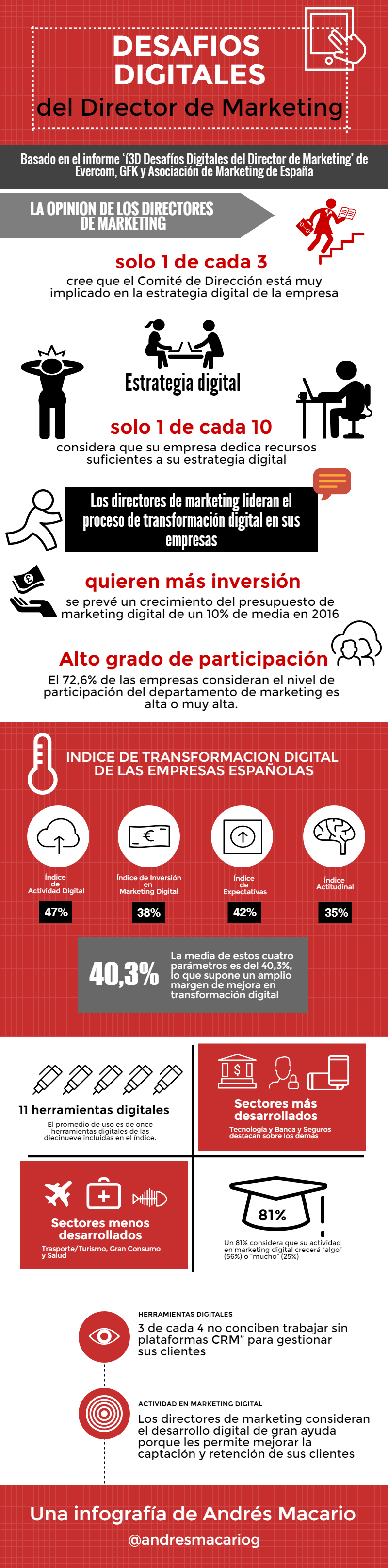 Desafios digitales del director de marketing Infografia Andres Macario