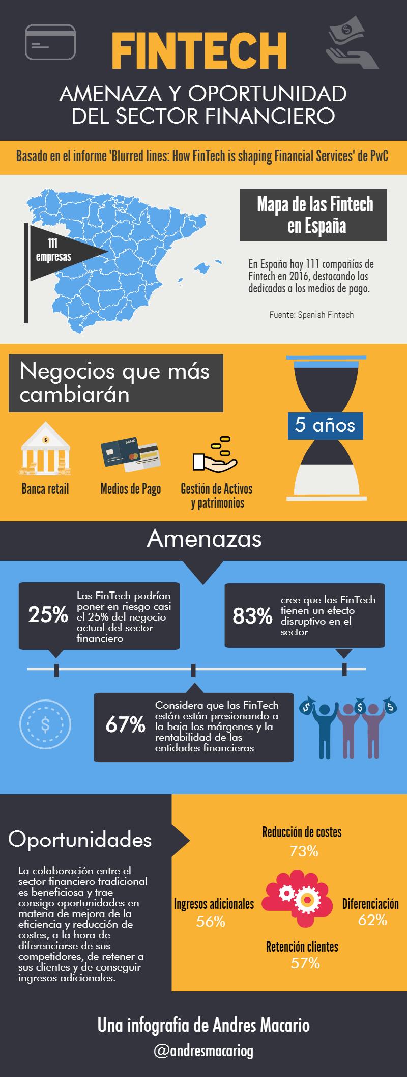 Fintech amenaza y oportunidad sector financiero Infografia Andres Macario