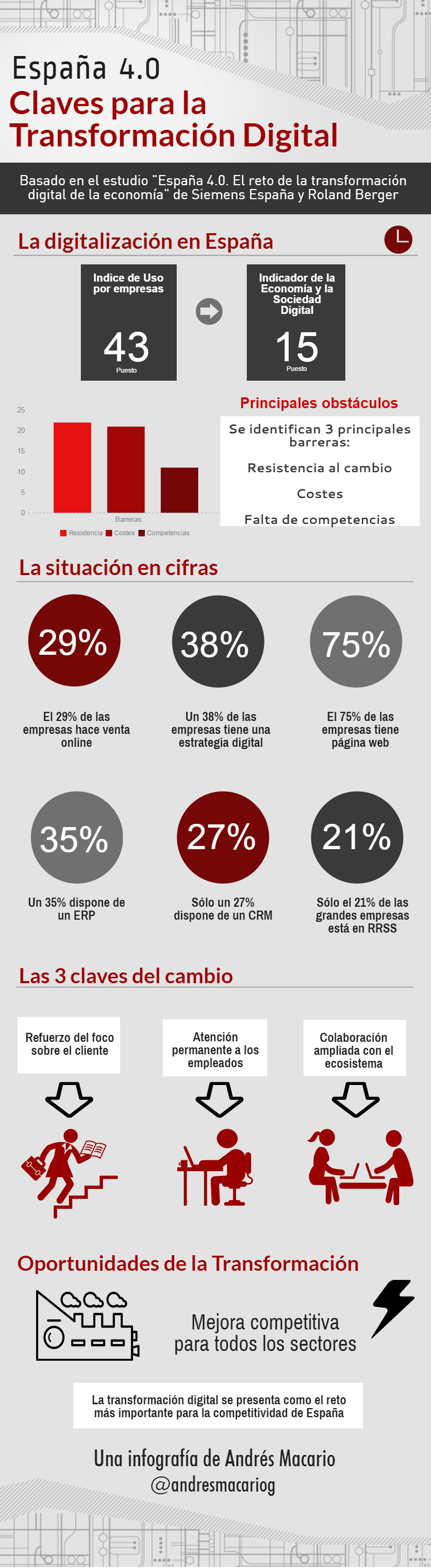 Espana 4.0 Claves para la Transformacion Digital Infografia Andres Macario