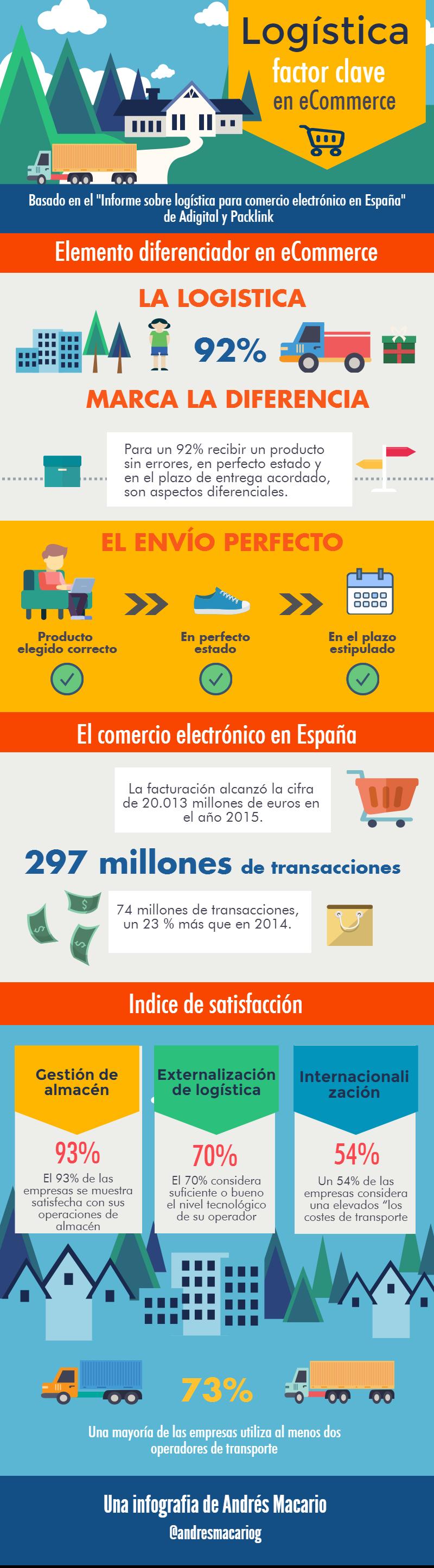 Logistica factor clave en eCommerce Infografia Andres Macario