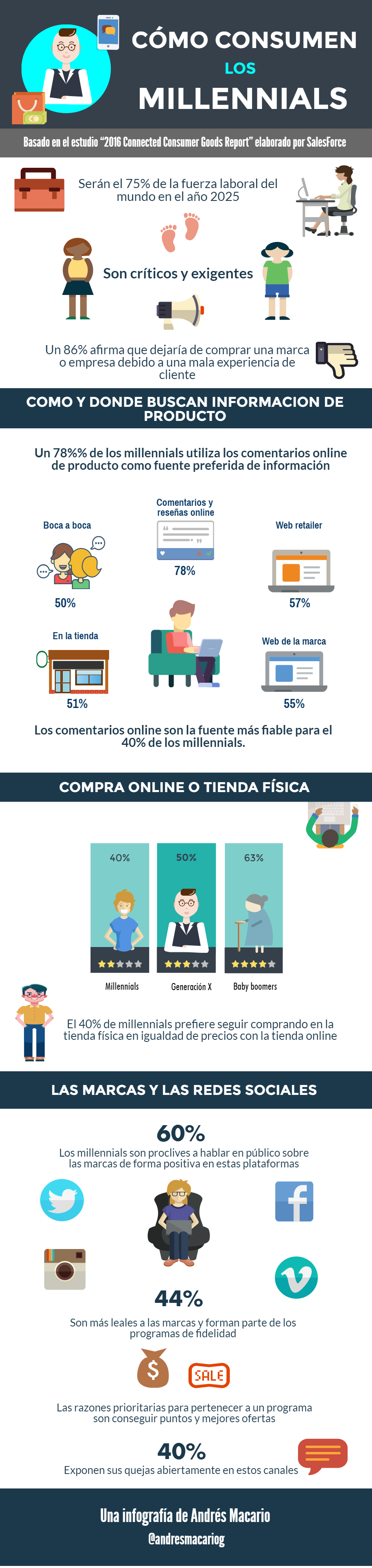 Cómo consumen los millennials - Infografia Andres Macario