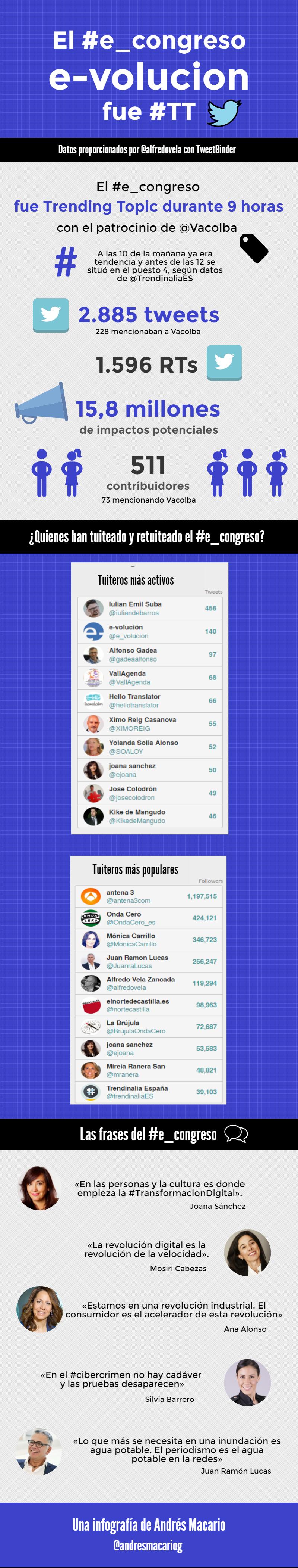 El #econgreso e volucion fue trending topic - Infografia Andres Macario