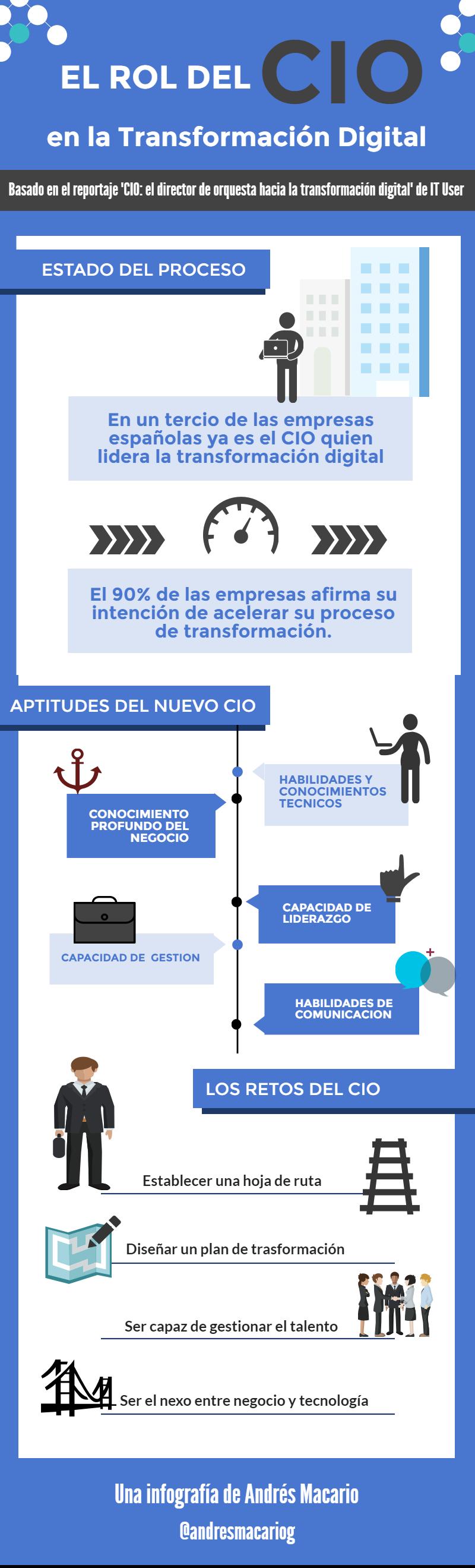 El rol del CIO en la Transformacion Digital - Infografia Andres Macario