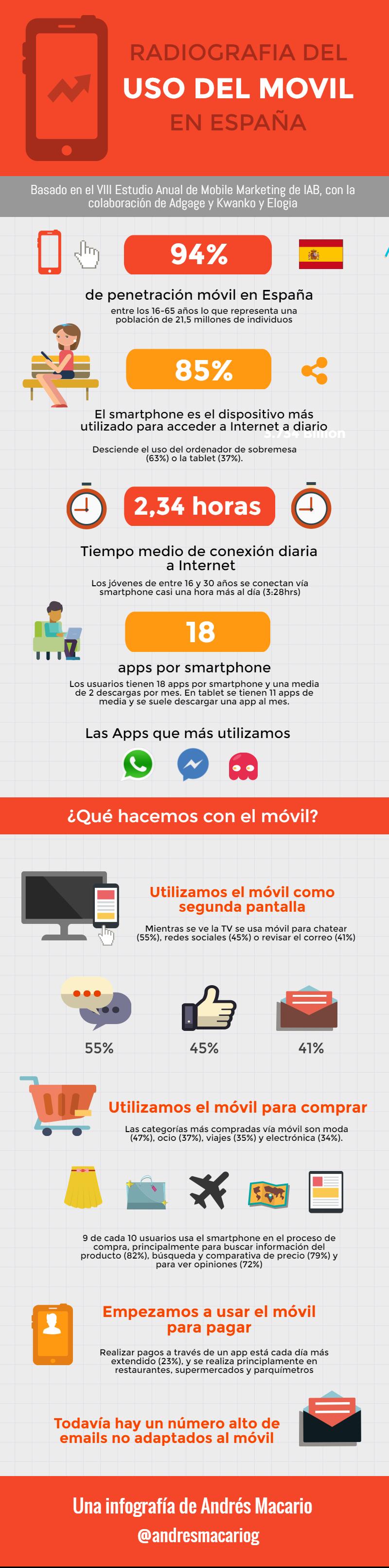 Radiografia del uso del móvil en España - Infografia Andres Macario