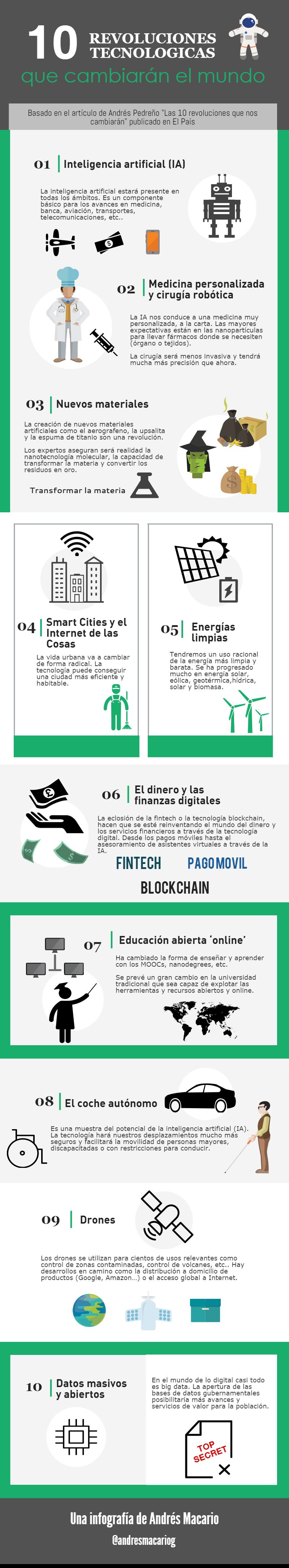 10 revoluciones tecnologicas que cambiaran el mundo - Infografia Andres Macario