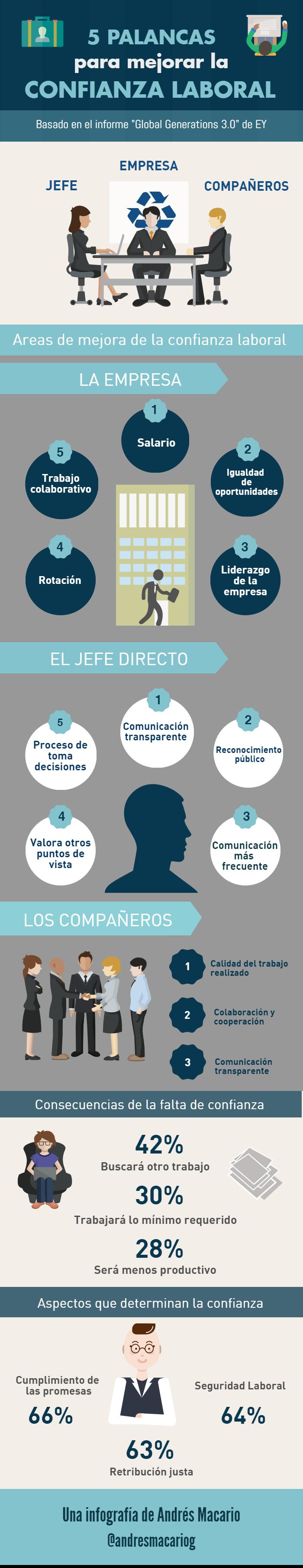 5 palancas para mejorar la confianza laboral - infografia Andres Macario