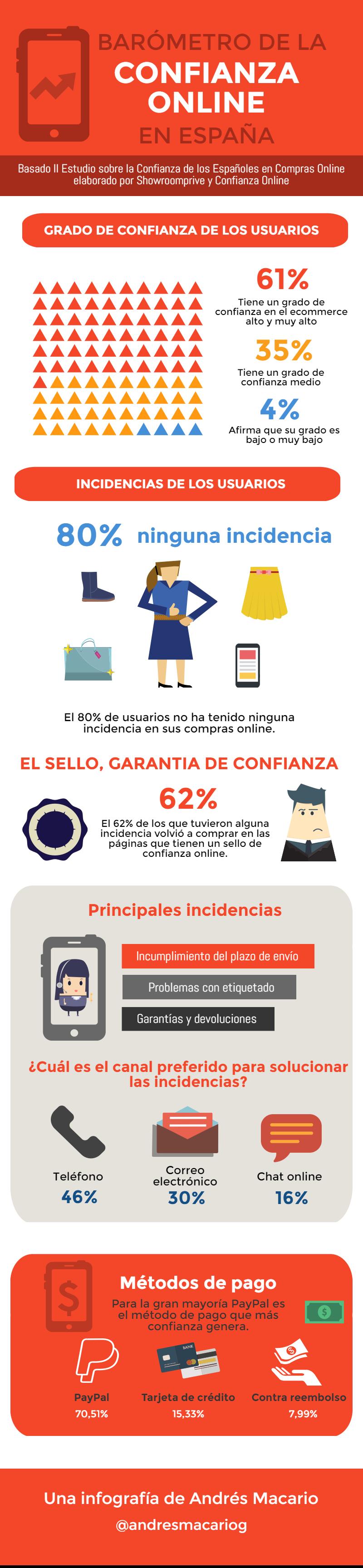 Barometro de la confianza online en España- Infografia Andres Macario
