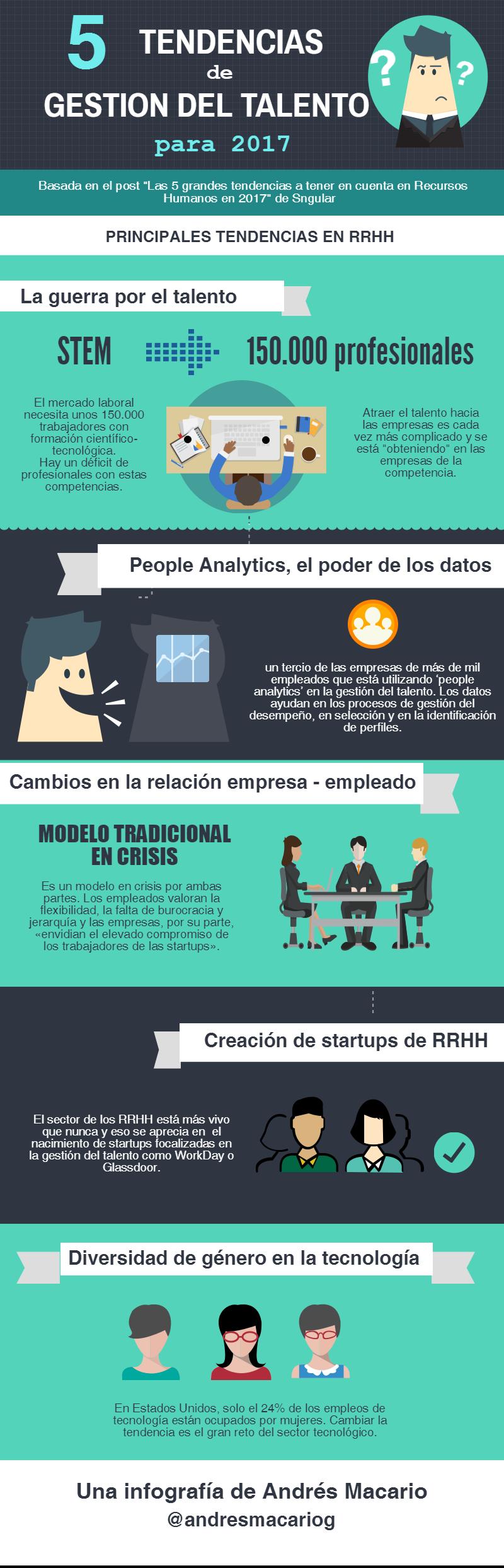 5 tendencias en gestion del talento para 2017- Infografia de Andres Macario