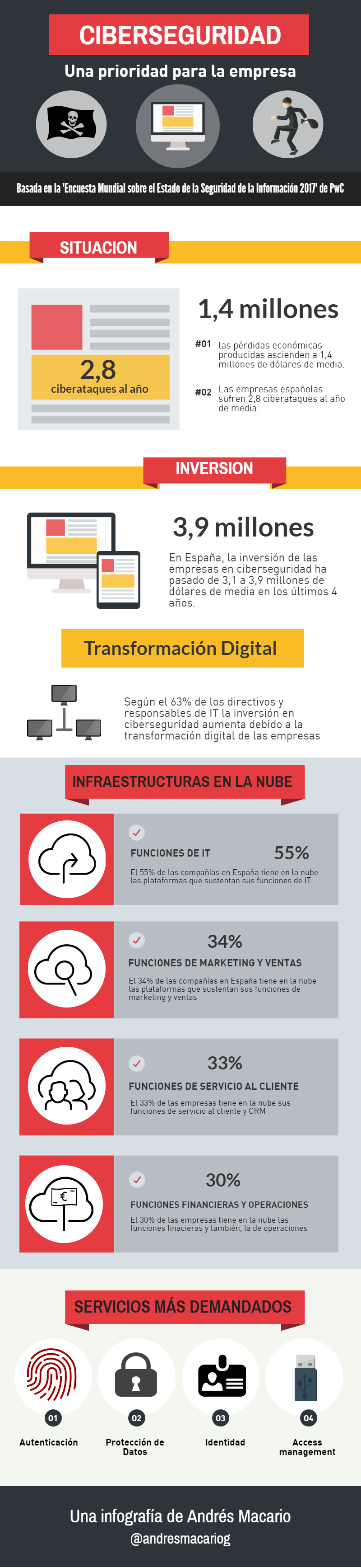 Ciberseguridad prioridad de la empresa-infografia Andres Macario