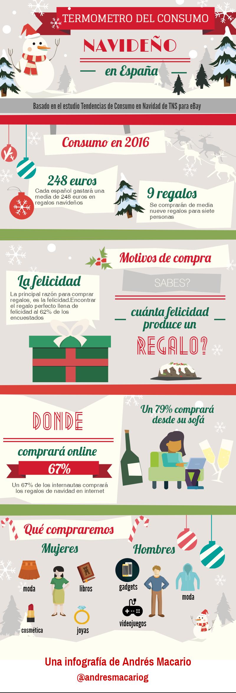 Termometro del consumo navideño en España- Infografia Andres Macario