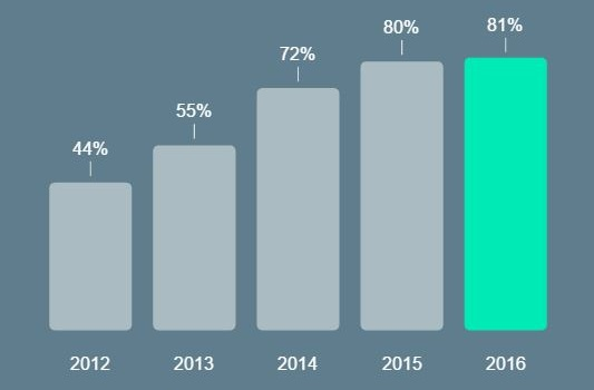 Uso del smartphone (España) | Consumer Barometer with Google
