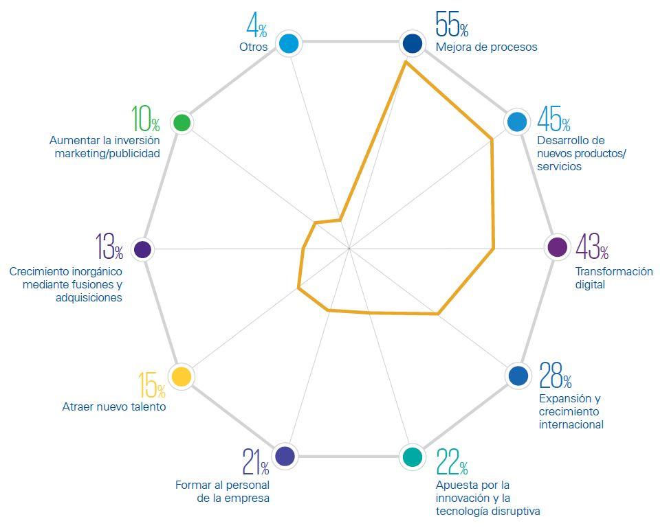Prioridades estratégicas 2017 (KPMG)
