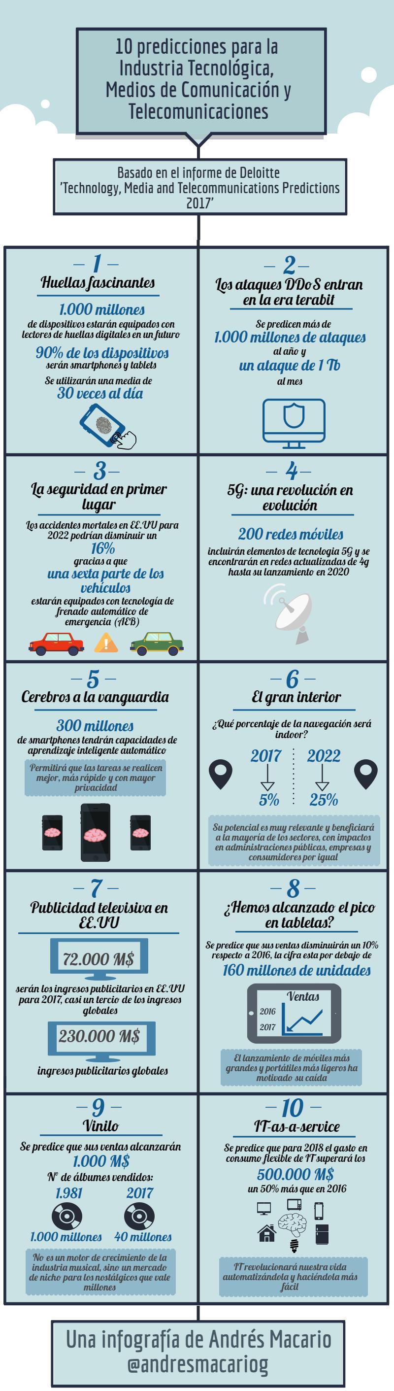 10 predicciones para la Industria Tecnológica, Medios de Comunicación y Telecomunicaciones - Infografía Andrés Macario