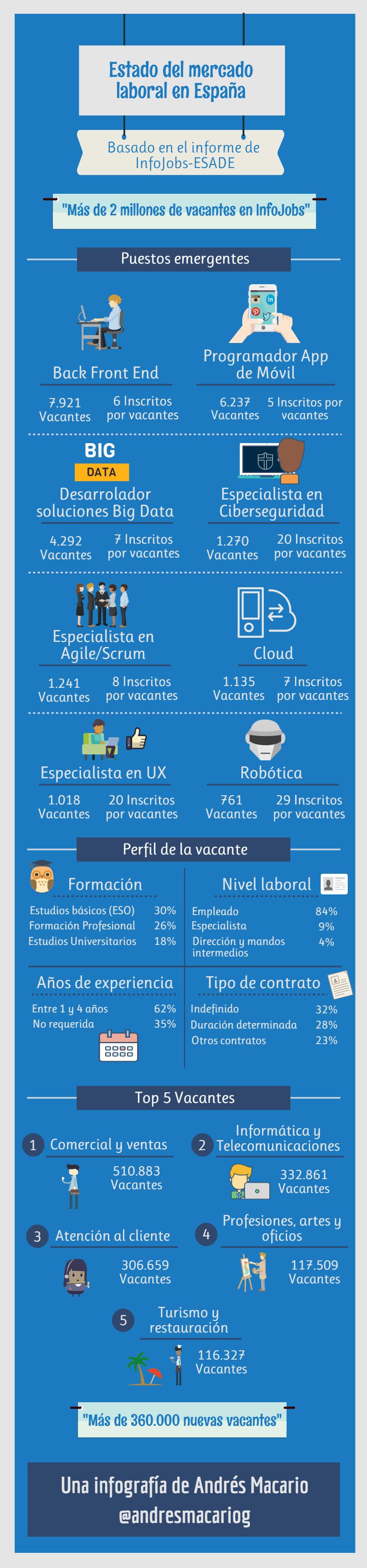 Estado del mercado laboral en España - Infojobs-ESADE | Infografía Andrés Macario