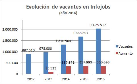 Evolución de Vacantes en Infojobs 2016
