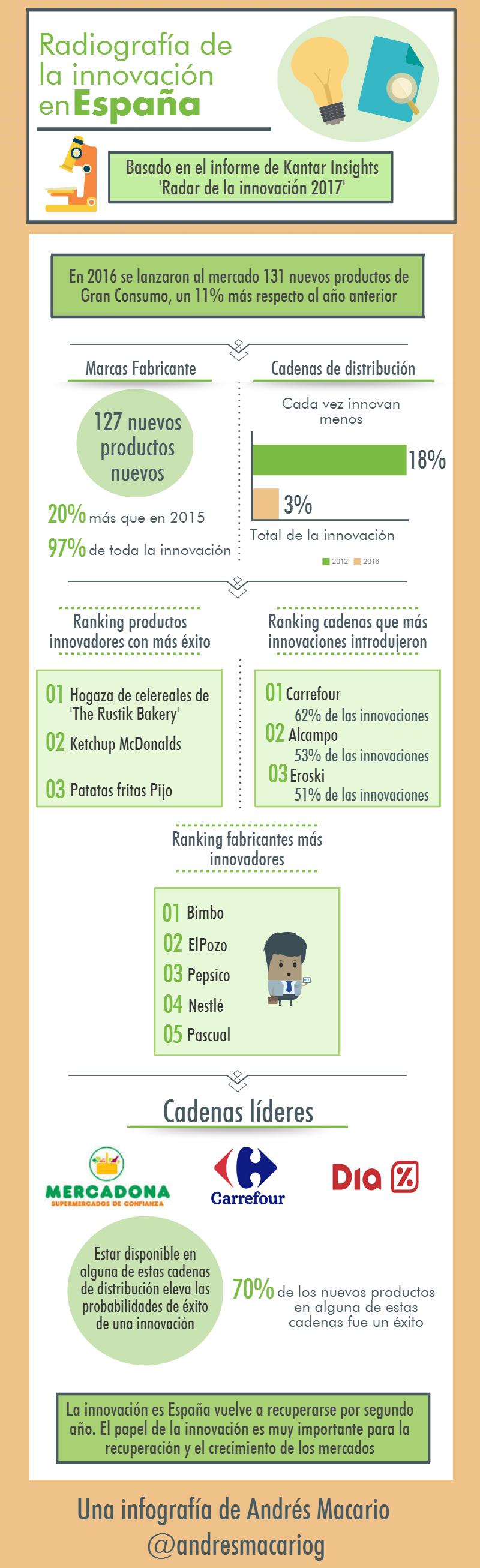Radiografía de la innovación en España- Infografía Andrés Macario