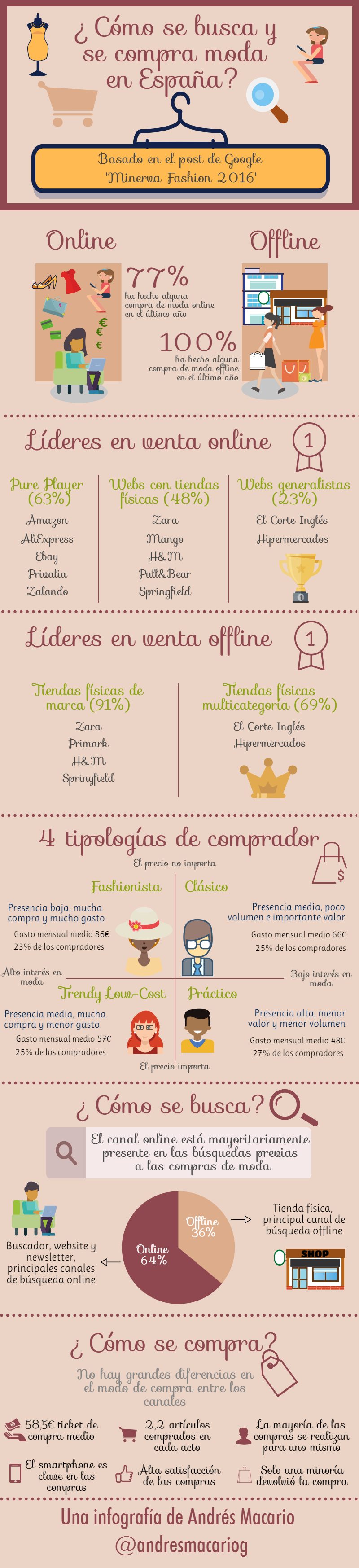 Cómo se busca y se compra moda en España - infografía Andrés Macario