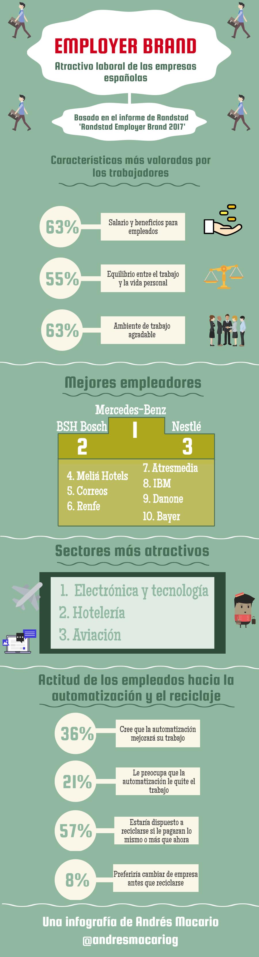 Employer Brand - infografía Andrés Macario