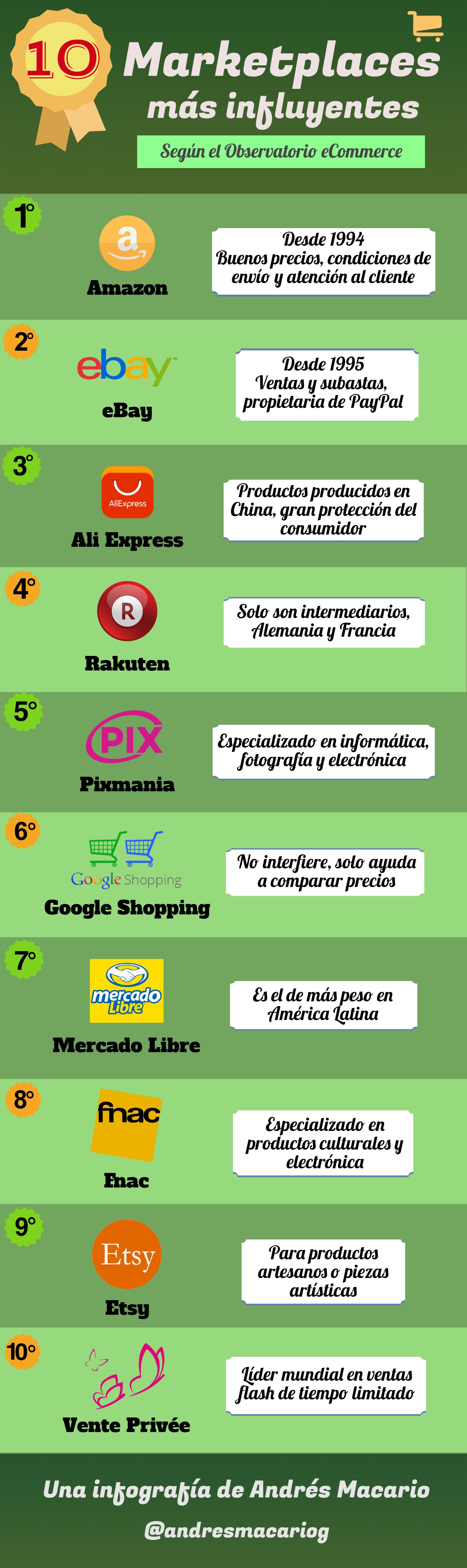 10 marketplaces más influyentes - infografía Andrés Macario