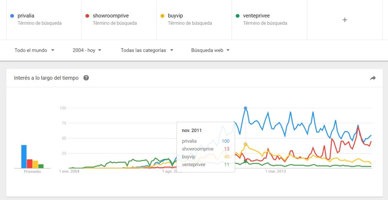 Comparativa venta privada online desde 2004 hasta mayo de 2017 (Google Trends)
