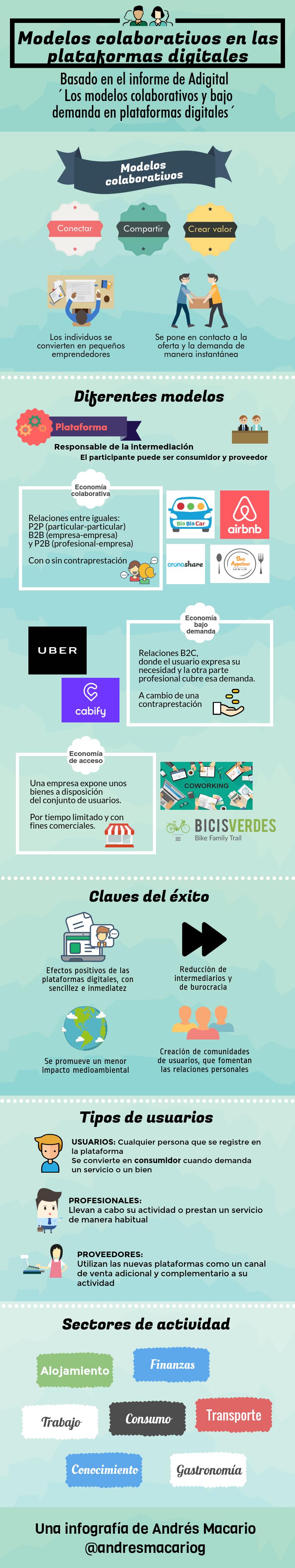 Modelos colaborativos en las plataformas digitales - infografía Andrés Macario