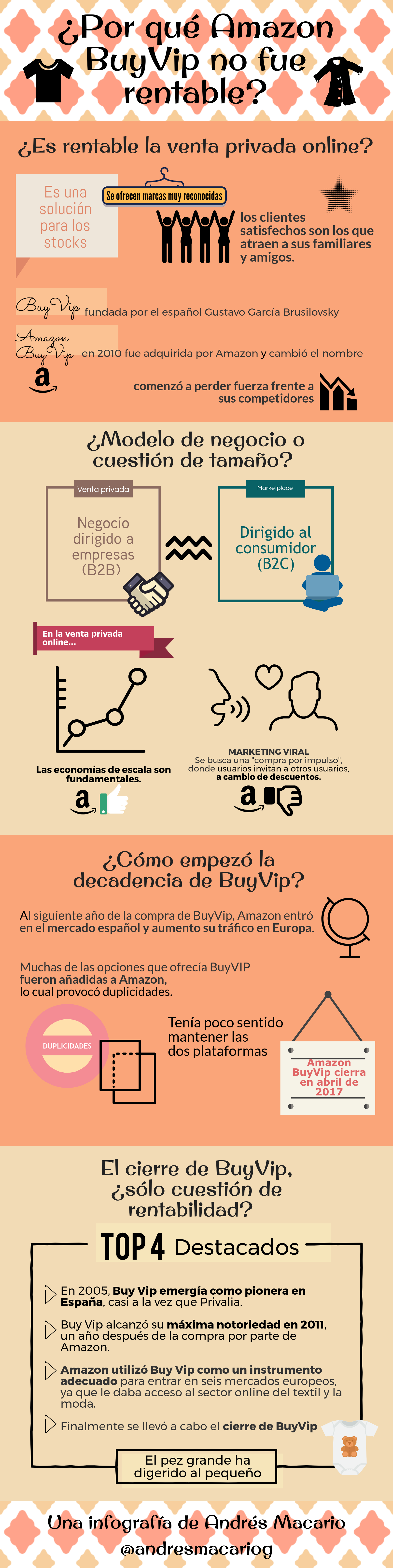 Por qué Amazon BuyVip no fue rentable - Infografía Andrés Macario